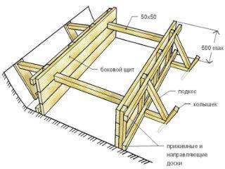 Конструкция опалубки для фундамента