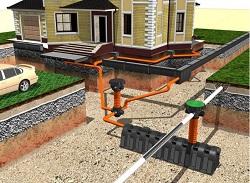 Комплексная система водоотводов жилого дома