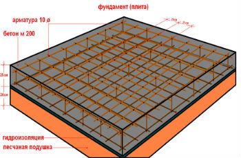 Схема устройства монолитной фундаментной плиты