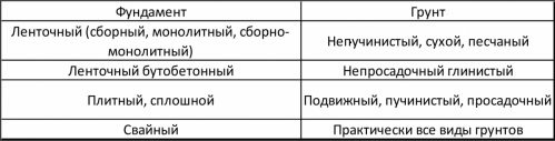 Таблица выбора типа фундамента исходя из типа почвы