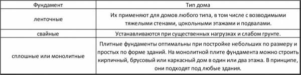 Таблица выбора типа фундамента исходя из параметров постройки