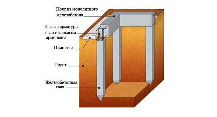Схема фундамента из железобетонных свай
