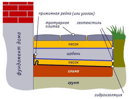 Схема отмостки из плитки