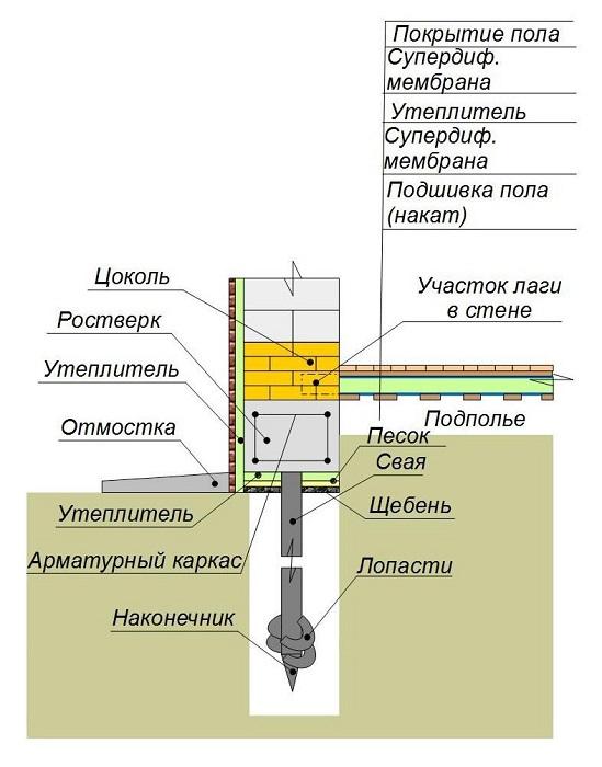 Схема комплексного утепления винтового фундамента