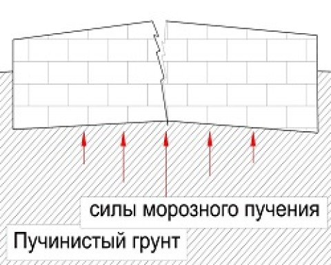 Какой фундамент более надежен при строительстве на пучинистых грунтах?