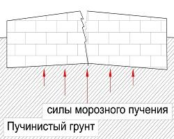 Воздействие давления при пучении на фундамент