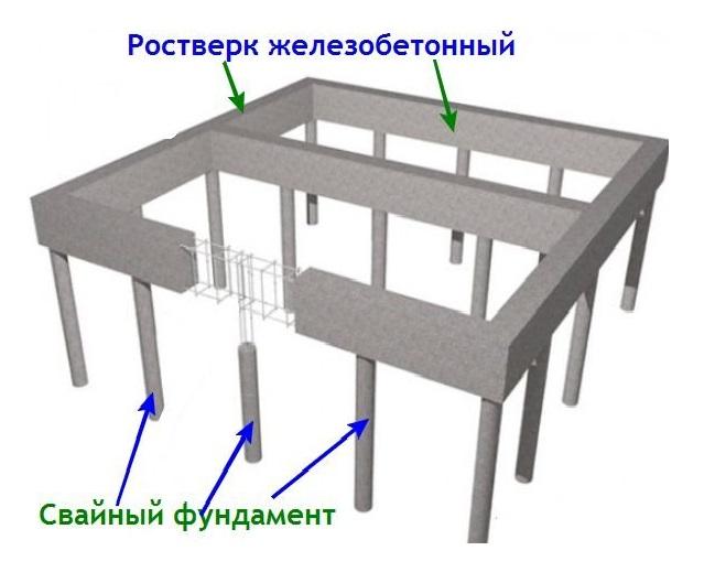 Схема фундамента с ростверком