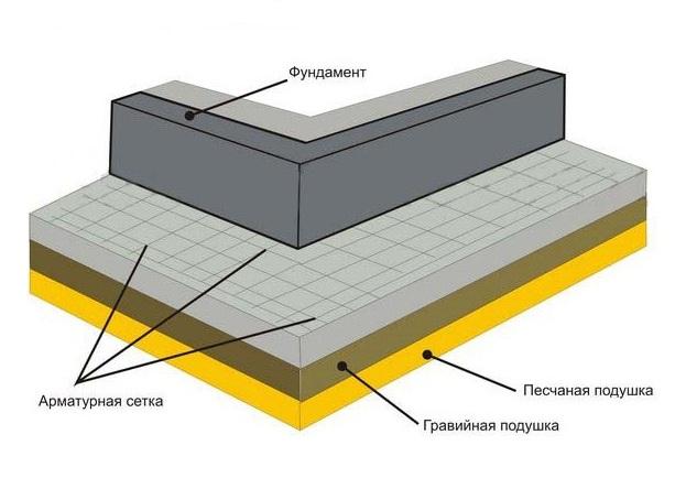 Схематическое устройство бетонной отмостки