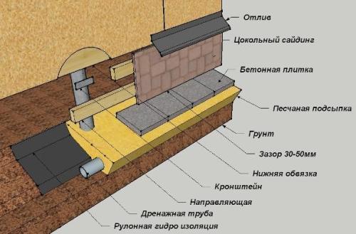 Схема отделки цоколя винтовых свай